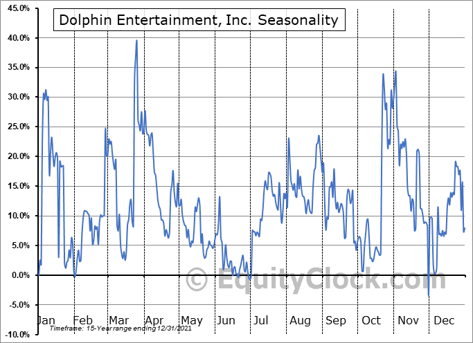 Dolphin Entertainment, Inc. Seasonal Chart