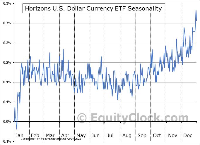 Horizons U.S. Dollar Currency ETF (TSE:DLR/U.TO) Seasonality
