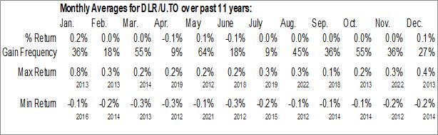 Monthly Seasonal Horizons U.S. Dollar Currency ETF (TSE:DLR/U.TO)
