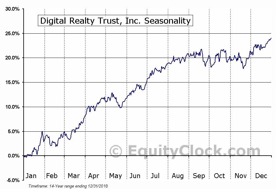 Digital Realty Trust, Inc. Seasonal Chart