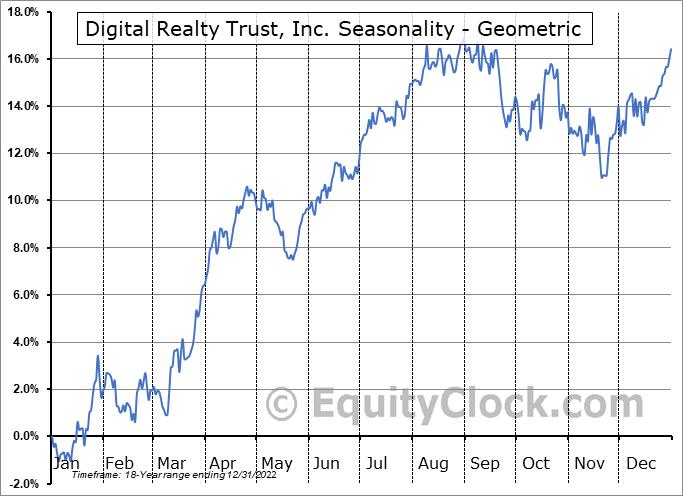 Digital Realty Trust, Inc. (NYSE:DLR) Seasonality