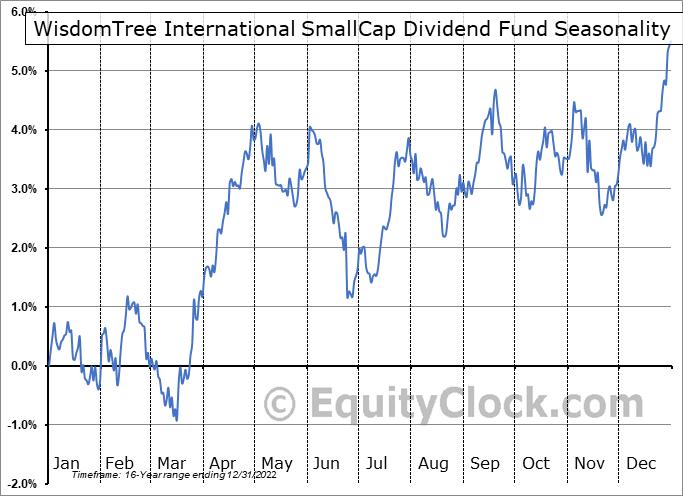 WisdomTree International SmallCap Dividend Fund (NYSE:DLS) Seasonality