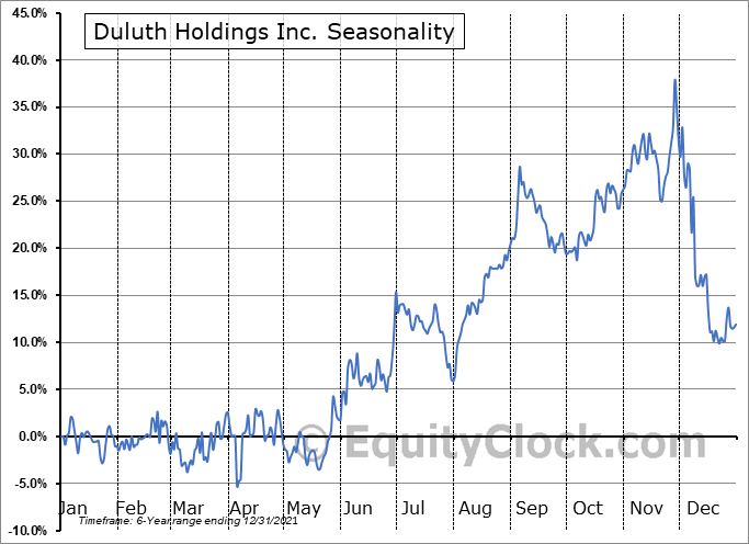 Duluth Holdings Inc. Seasonal Chart