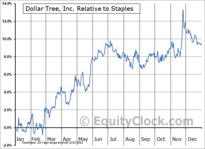 DLTR Relative to the Sector