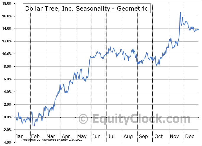 Dollar Tree, Inc. (NASD:DLTR) Seasonality