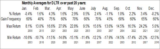 Monthly Seasonal Dollar Tree, Inc. (NASD:DLTR)