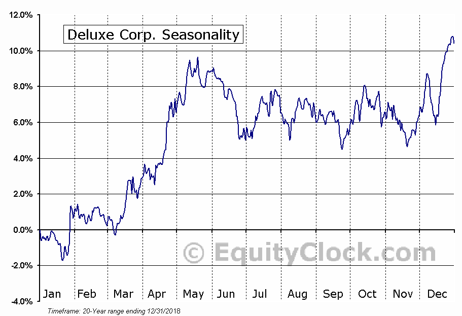 Deluxe Corp. (NYSE:DLX) Seasonal Chart