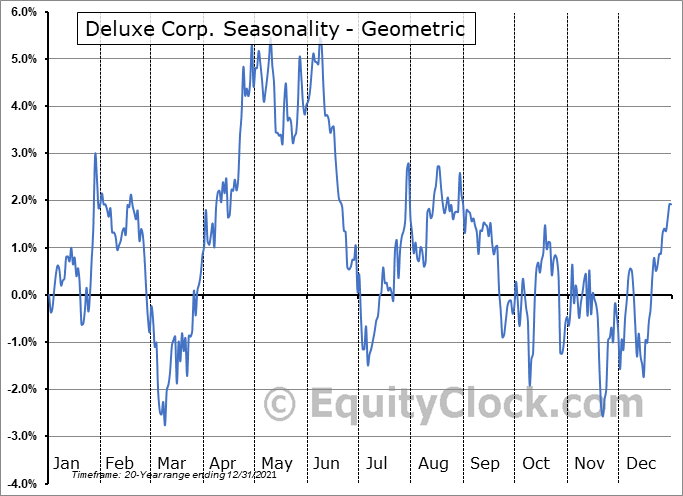 Deluxe Corp. (NYSE:DLX) Seasonality