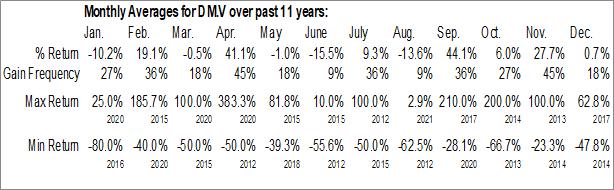 Monthly Seasonal Datametrex AI Ltd. (TSXV:DM.V)