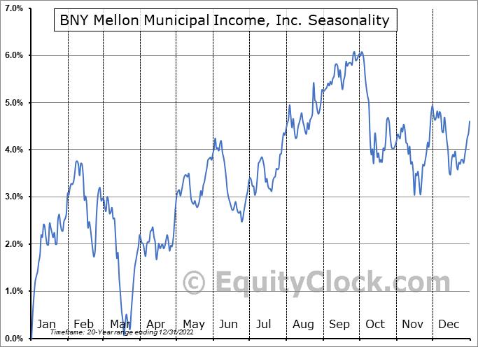 Dreyfus Municipal Income, Inc. (AMEX:DMF) Seasonality