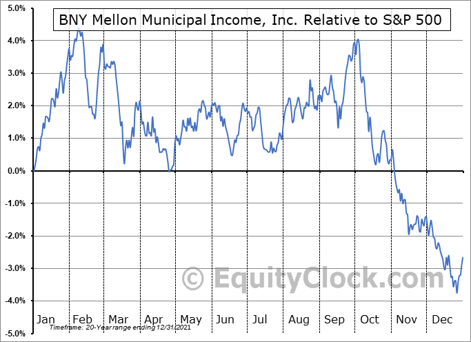 DMF Relative to the S&P 500