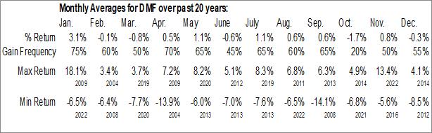 Monthly Seasonal Dreyfus Municipal Income, Inc. (AMEX:DMF)