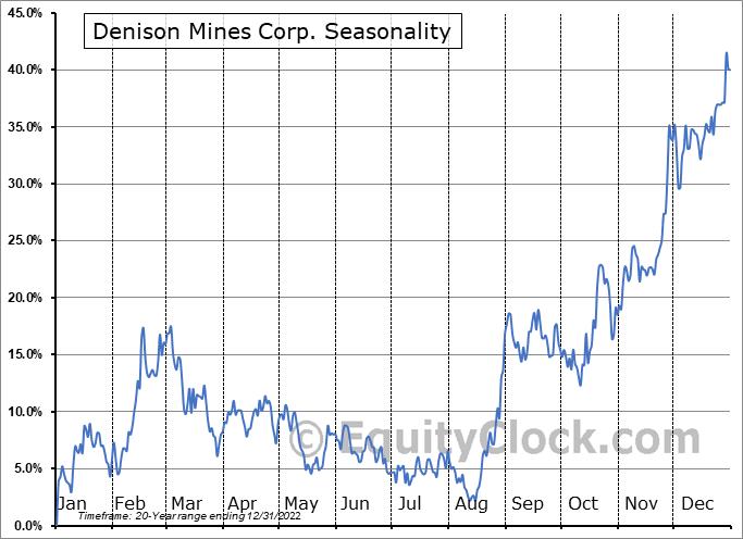 Denison Mines Corp. (TSE:DML.TO) Seasonality