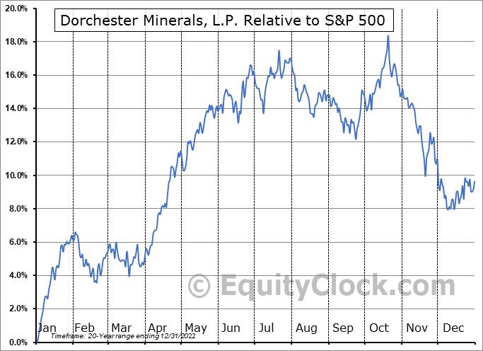 DMLP Relative to the S&P 500