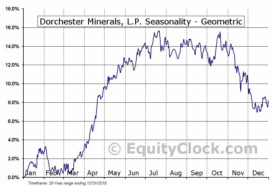 Dorchester Minerals, L.P. (NASD:DMLP) Seasonality