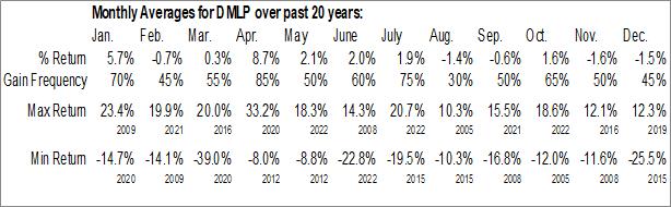 Monthly Seasonal Dorchester Minerals, L.P. (NASD:DMLP)