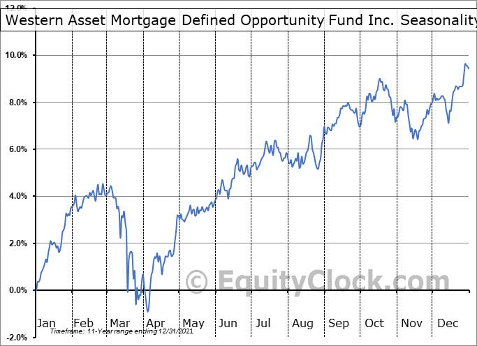 Western Asset Mortgage Defined Opportunity Fund Inc. (NYSE:DMO) Seasonality