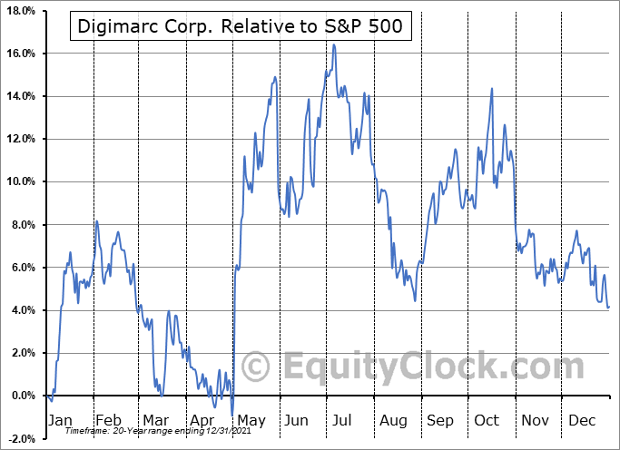 DMRC Relative to the S&P 500