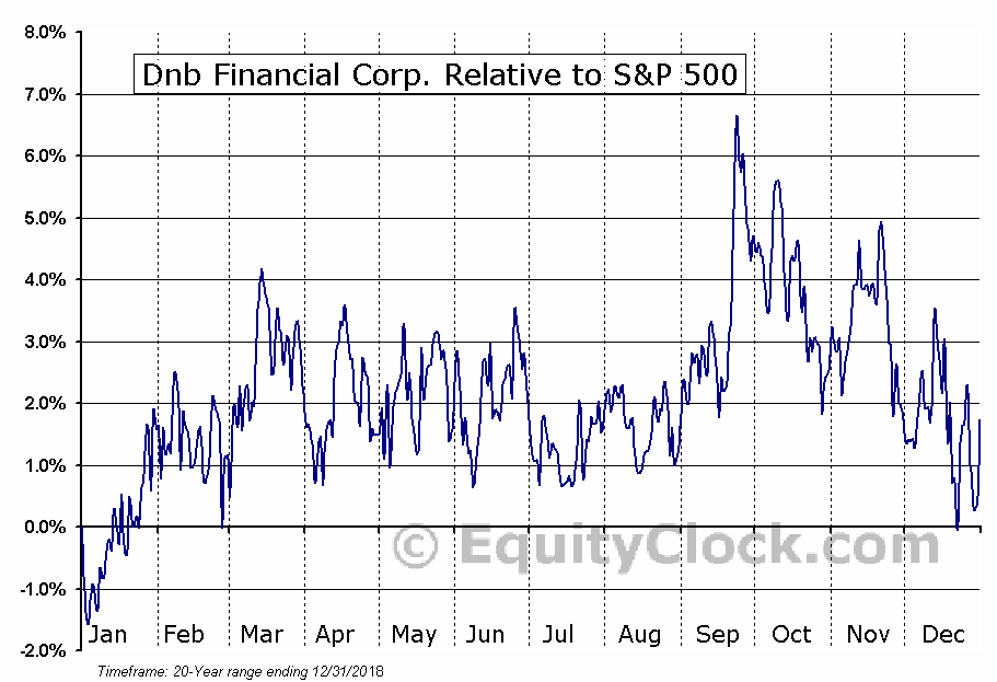 DNBF Relative to the S&P 500