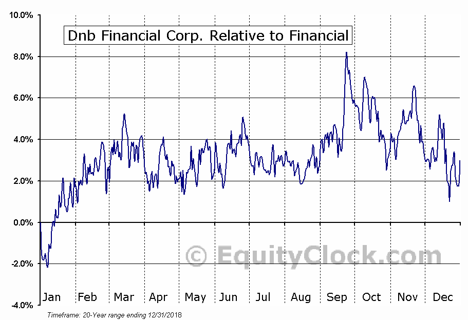 DNBF Relative to the Sector