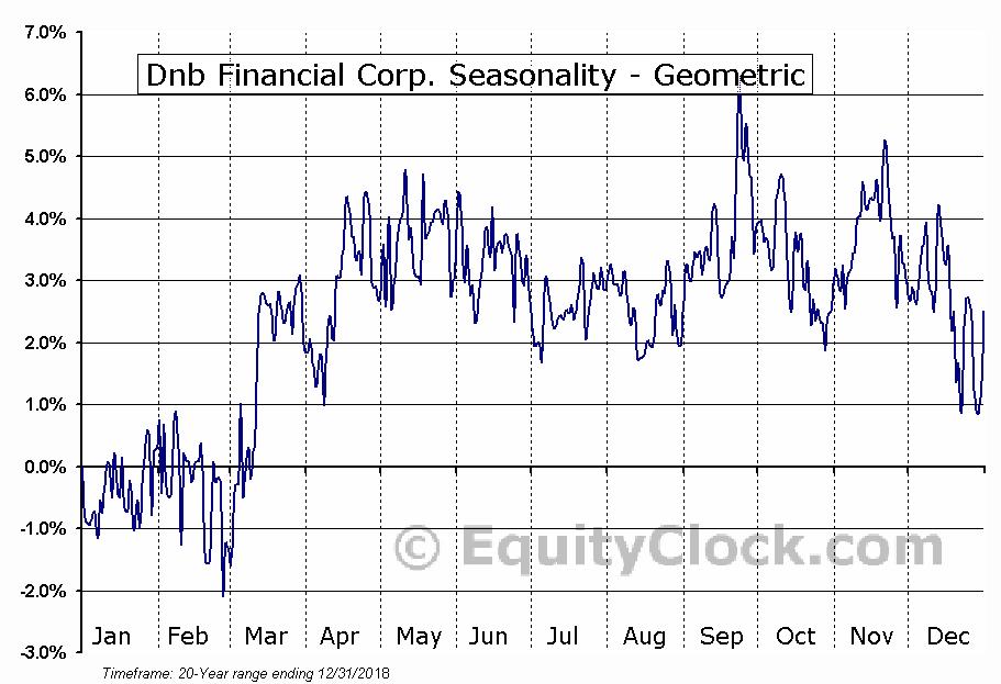 Dnb Financial Corp. (NASD:DNBF) Seasonality