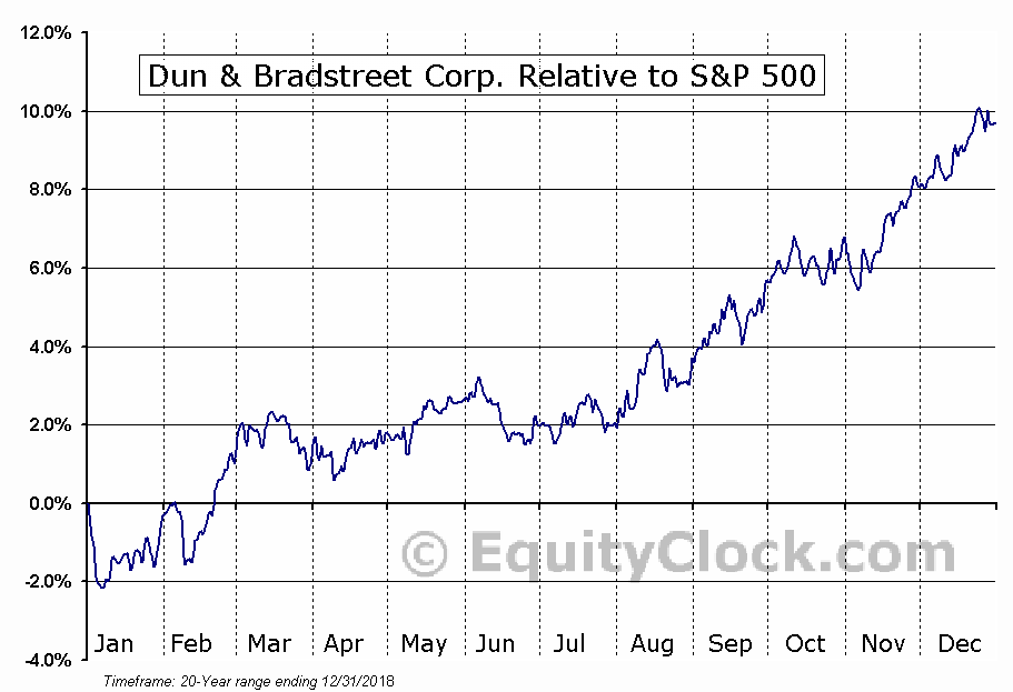 DNB Relative to the S&P 500