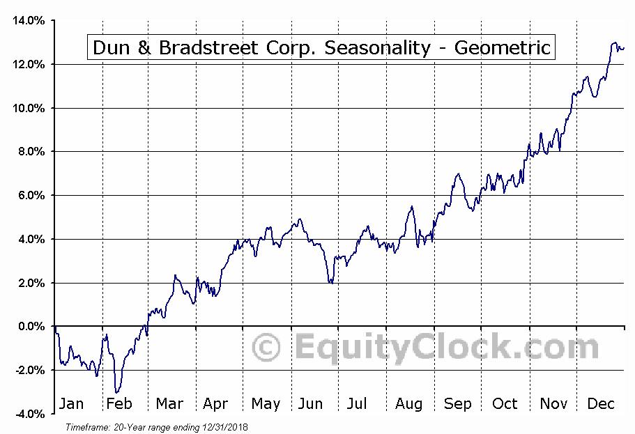 Dun & Bradstreet Corp. (NYSE:DNB) Seasonality