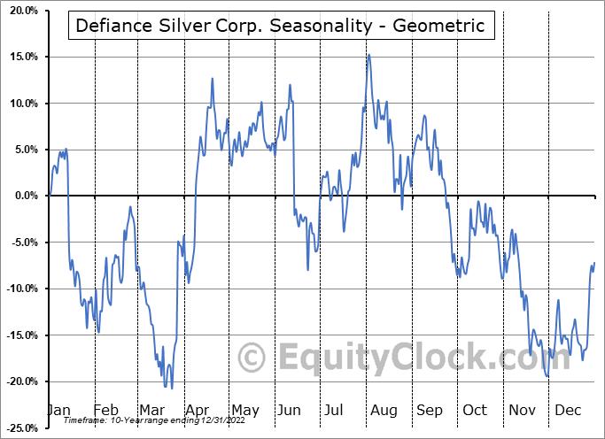 Defiance Silver Corp. (OTCMKT:DNCVF) Seasonality