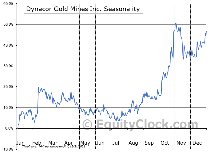 Dynacor Gold Mines Inc. (TSE:DNG.TO) Seasonality