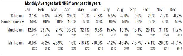 Monthly Seasonal DNB ASA (OTCMKT:DNHBY)