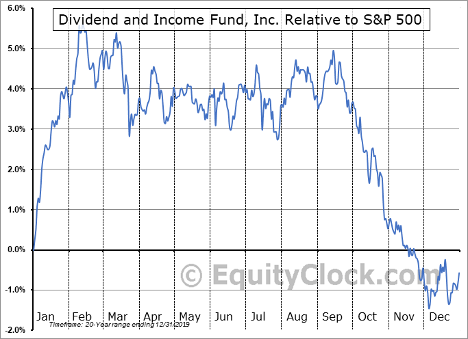 DNI Relative to the S&P 500