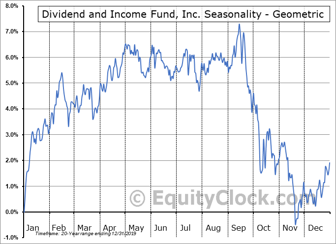 Dividend and Income Fund, Inc. (NYSE:DNI) Seasonality