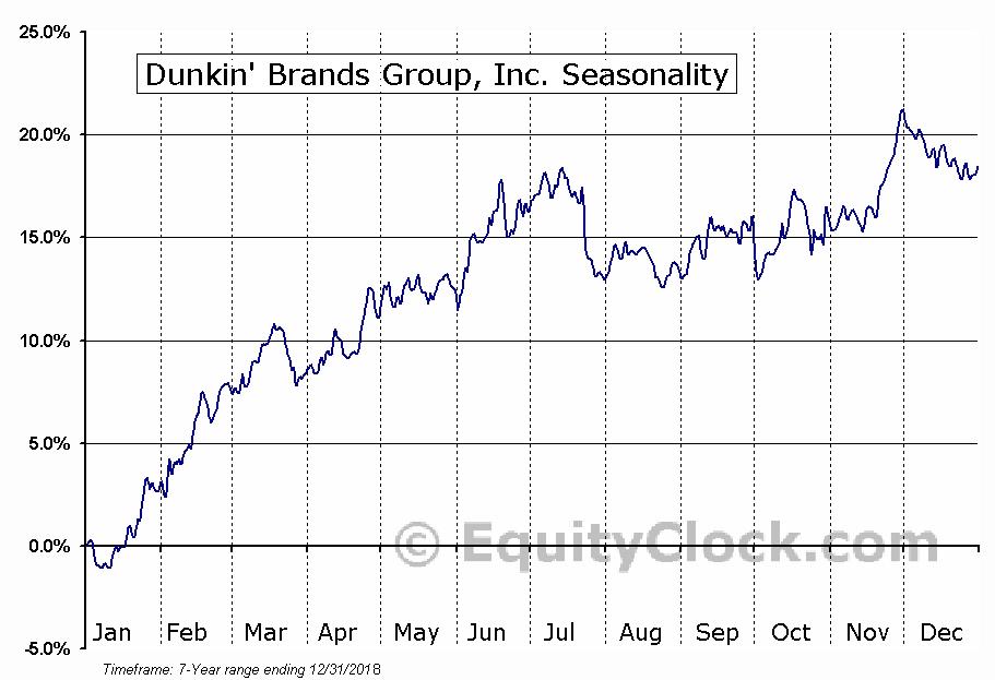 Dunkin' Brands Group, Inc. (DNKN) Seasonal Chart