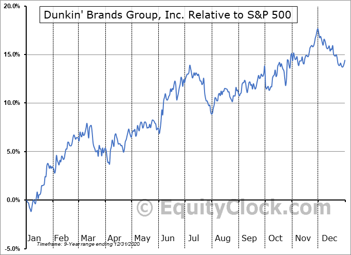 DNKN Relative to the S&P 500