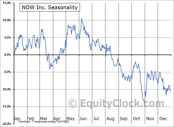 NOW Inc. (NYSE:DNOW) Seasonality