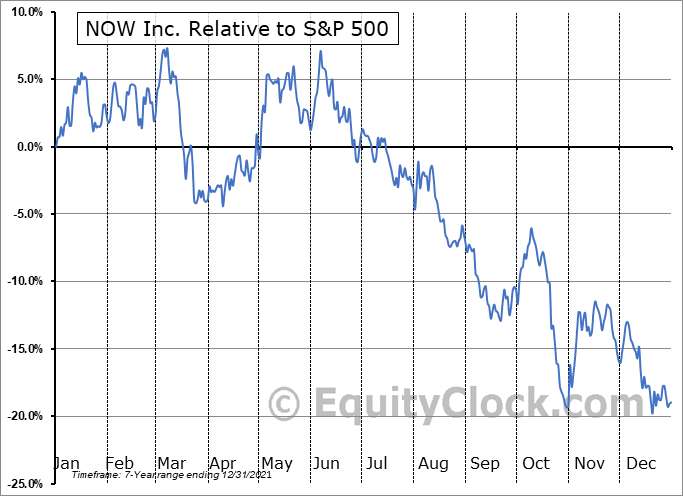 DNOW Relative to the S&P 500