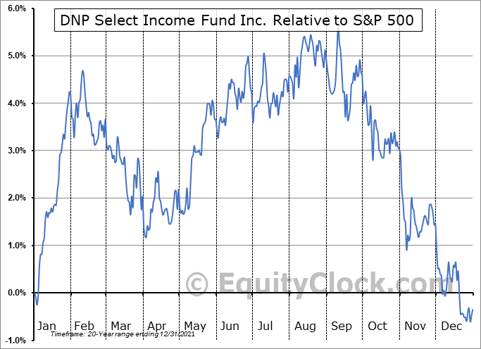 DNP Relative to the S&P 500
