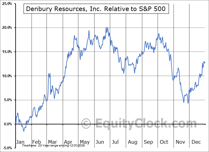 DNR Relative to the S&P 500