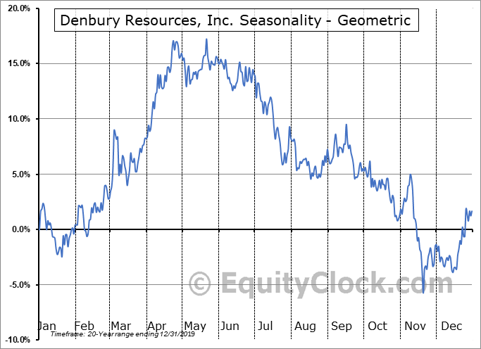 Denbury Resources, Inc. (NYSE:DNR) Seasonality