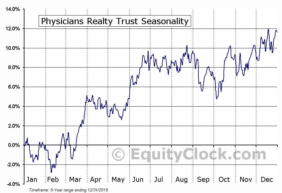 Physicians Realty Trust Seasonal Chart