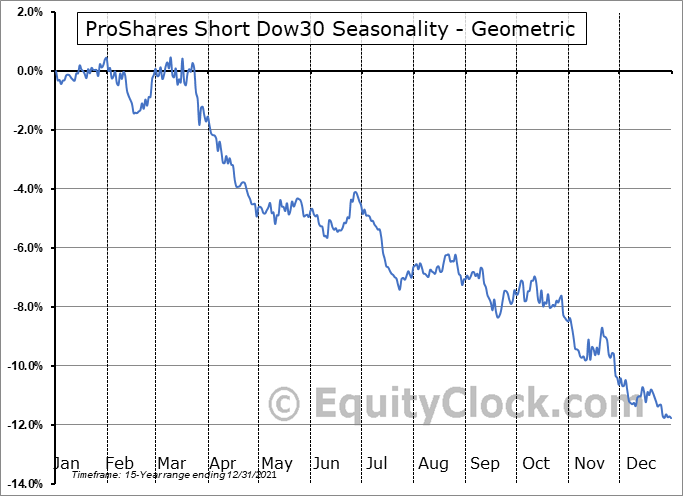 ProShares Short Dow30 (NYSE:DOG) Seasonality