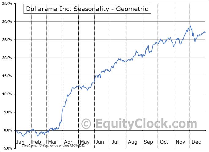 Dollarama Inc. (TSE:DOL.TO) Seasonality