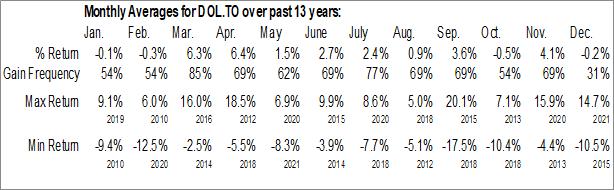 Monthly Seasonal Dollarama Inc. (TSE:DOL.TO)