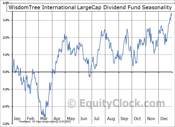 WisdomTree International LargeCap Dividend Fund (NYSE:DOL) Seasonality