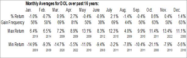 Monthly Seasonal WisdomTree International LargeCap Dividend Fund (NYSE:DOL)