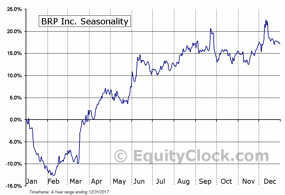 BRP Inc. (DOOO) Seasonal Chart