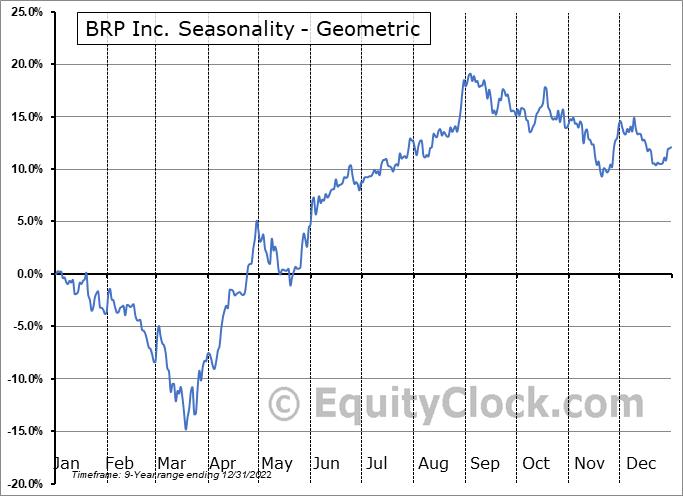 BRP Inc. (NASD:DOOO) Seasonality