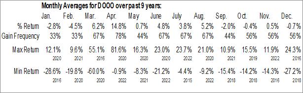 Monthly Seasonal BRP Inc. (NASD:DOOO)
