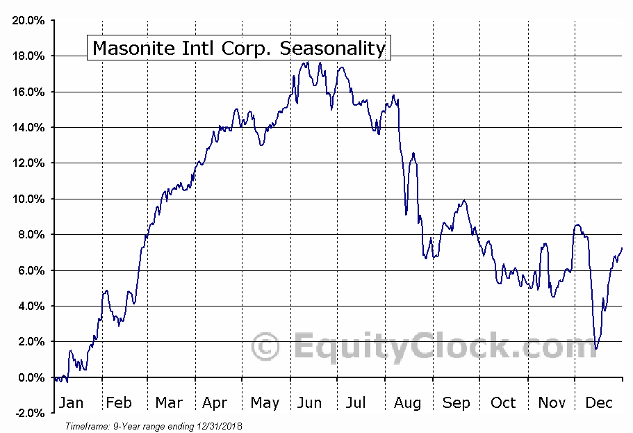 Masonite International Corporation Seasonal Chart