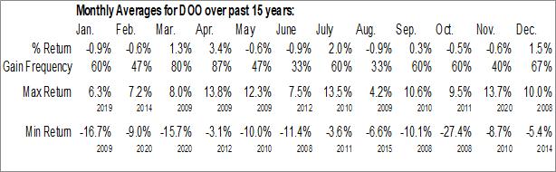 Monthly Seasonal WisdomTree International Dividend ex-Financials Fund (NYSE:DOO)